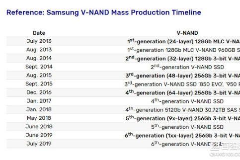 三星推出单芯256Gb 3bit NAND颗粒固态硬盘:采用第六代V-NAND颗-3