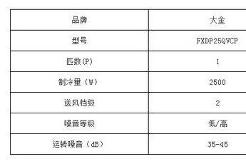大金中央空调与三菱电机中央空调哪个好?谁更胜一筹-2
